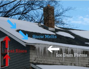 How to identify ice dam